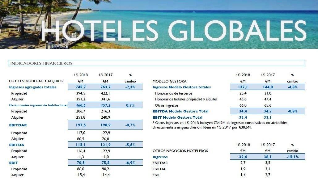 Imagen Meliá ganó 61,8 M € en el primer semestre, un 7,2% más