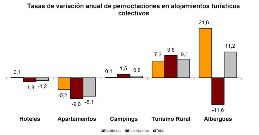 Imagen Nueva caída de estancias en apartamentos mientras aumentan en turismo rural