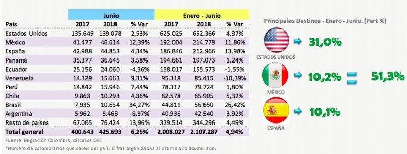 Principales destinos para los colombianos.