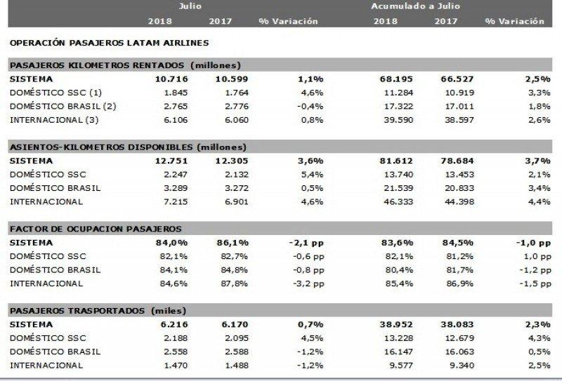 Estadísticas de julio y acumulado enero-julio de LATAM Airlines.
