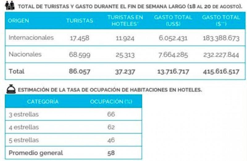 Buenos Aires espera ingresos cercanos a los US$ 14 millones en tres días