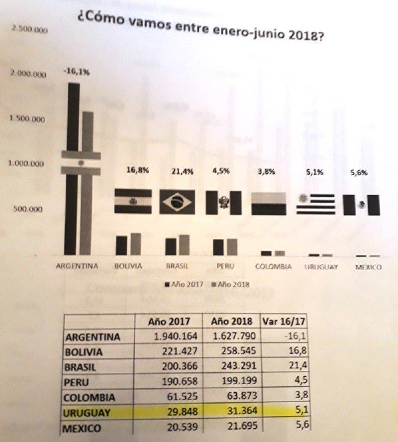 Cifras de Chile enero-junio 2018: baja Argentina pero crecen los demás mercados sudamericanos.