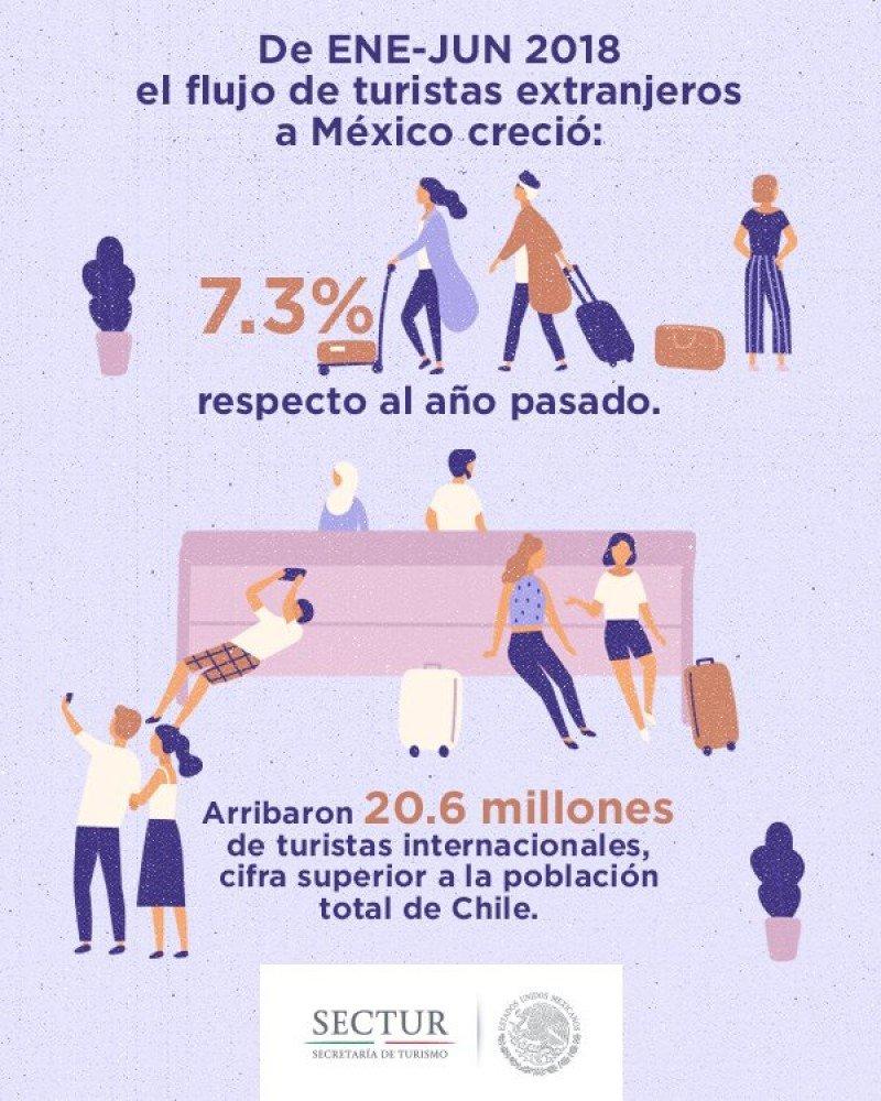 México supera los 20 millones de turistas internacionales en 6 meses