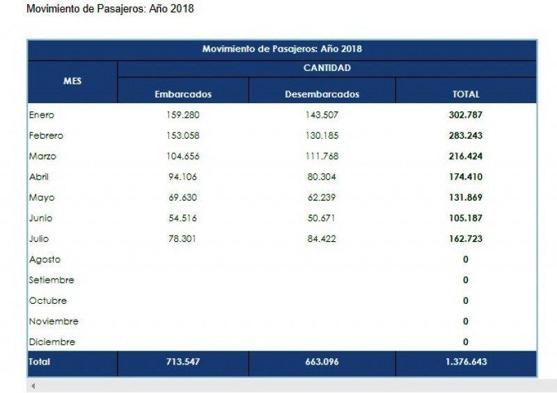 Pasajeros en el puerto de Colonia enero/julio 2018. Gráfico: ANP Uruguay.