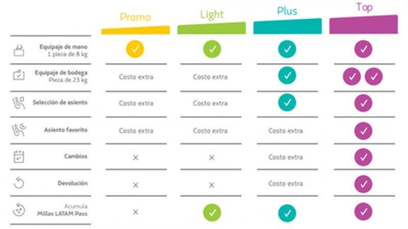 LATAM Argentina implementa en septiembre nuevo modelo de tarifas