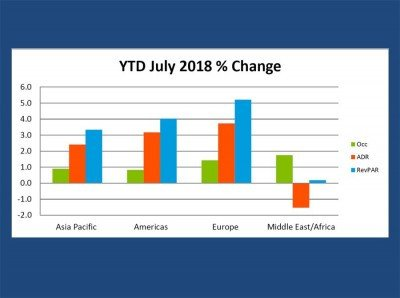 La ocupación hotelera del Caribe baja 3,8% en julio