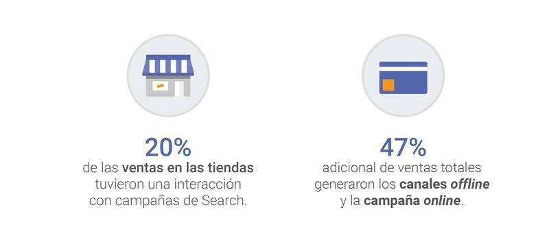 El 20% de las ventas offline de Almundo están influenciadas por campañas online