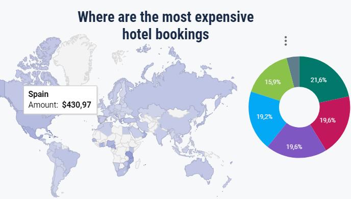 Imagen Gratis y online: nueva herramienta para analizar las reservas de viajes
