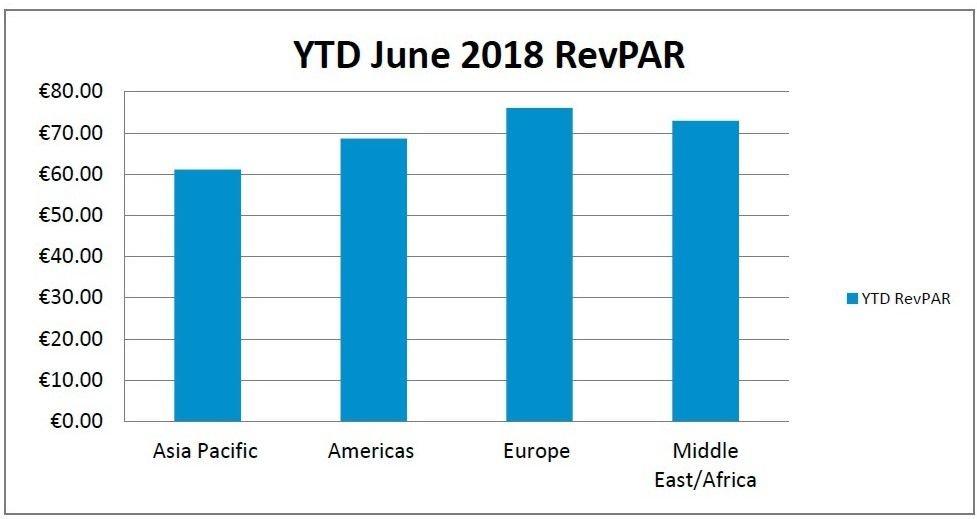 Imagen El RevPar de los hoteles de Europa subió casi un 5% hasta junio