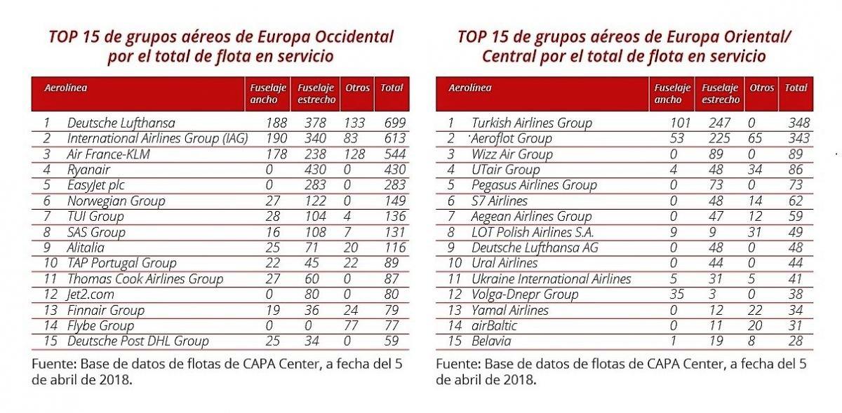 Imagen Aerolíneas de Europa lideres en aviones