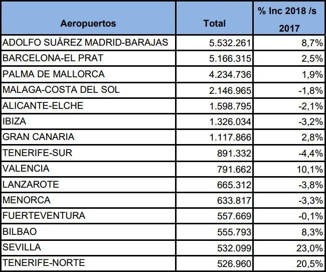 Imagen El tráfico cae en 10 de los principales aeropuertos españoles en julio