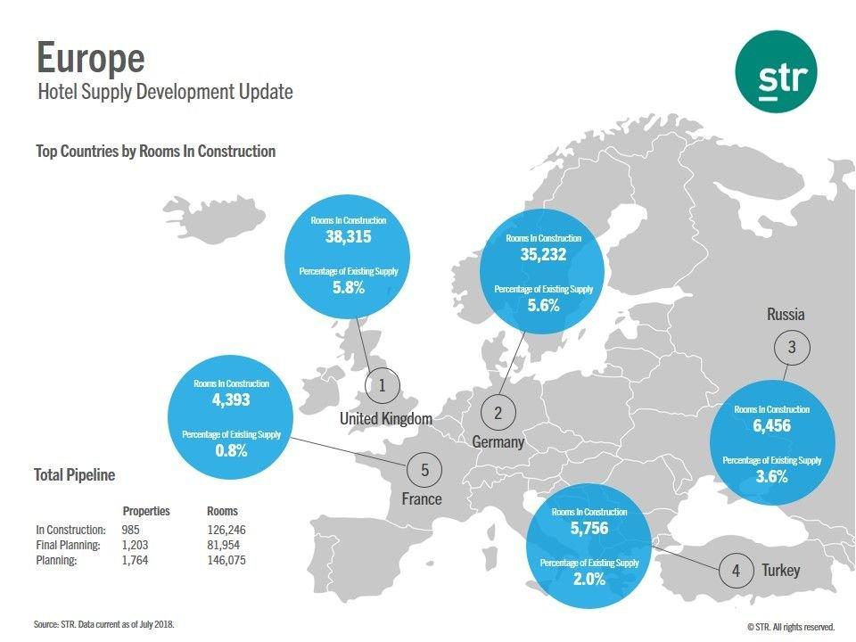 Imagen Top 5 de los países con más hoteles en construcción de Europa