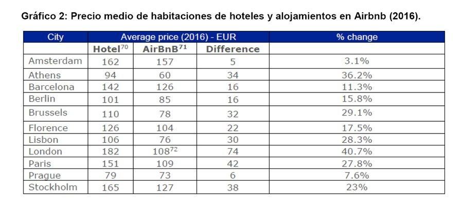 Imagen Alquiler turístico, ¿complemento o sustituto de la oferta hotelera?