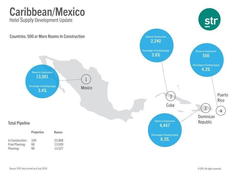 Imagen Desplome del crecimiento hotelero en Centro y Sudamérica