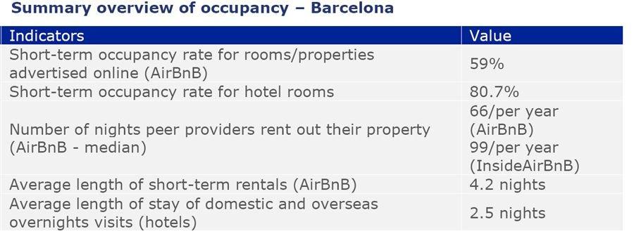 Imagen Cifras del alquiler turístico en Barcelona
