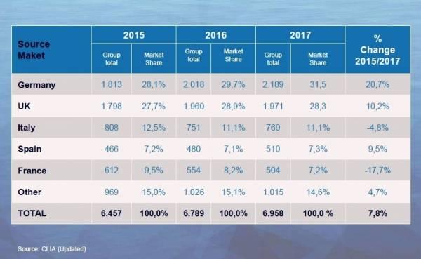 Imagen Mercados al alza y en retroceso para el negocio de cruceros en Europa