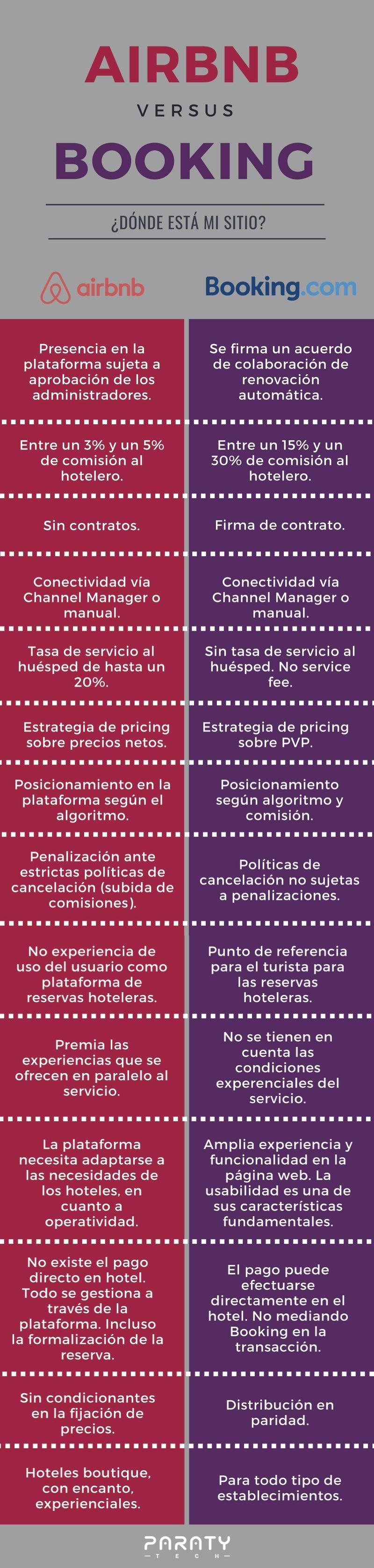 Imagen Airbnb: ventajas e inconvenientes como canal de distribución hotelera