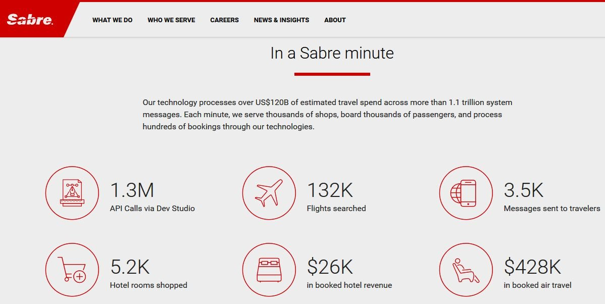 Imagen Sabre multiplica beneficios en la primera mitad del año alcanzando 156 M €