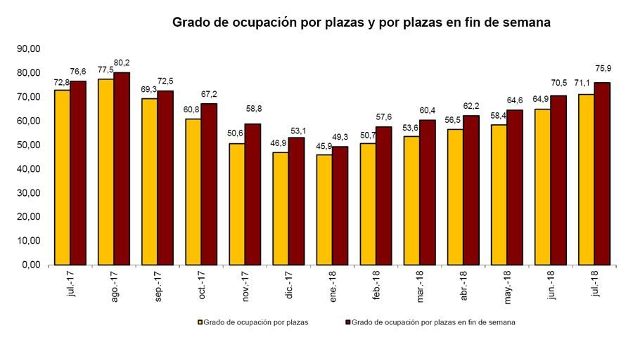 Imagen Las pernoctaciones hoteleras han disminuido un 0,7% en lo que va de año