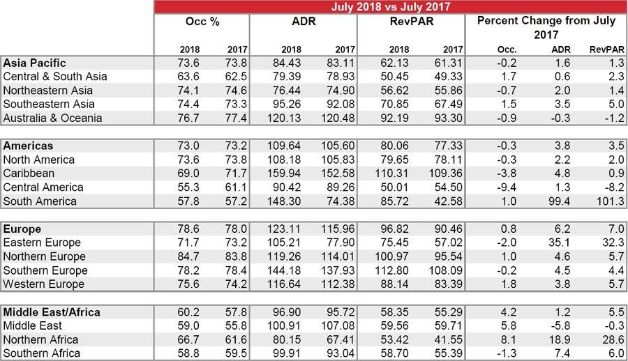 Imagen La ocupación hotelera del Caribe baja un 3,8% en julio
