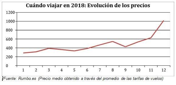 Imagen Según cifras de Rumbo y Atrapalo