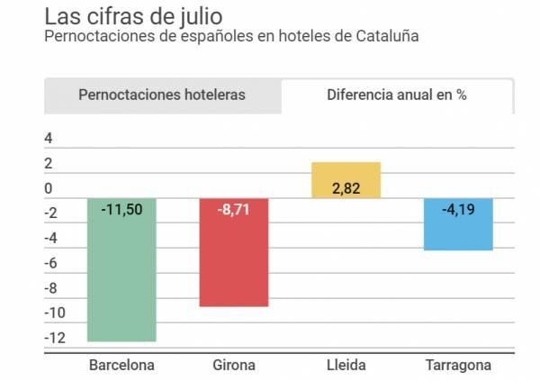 Así va el turismo español en Cataluña, ¿qué destinos sufren más? | Hoteles y Alojamientos
