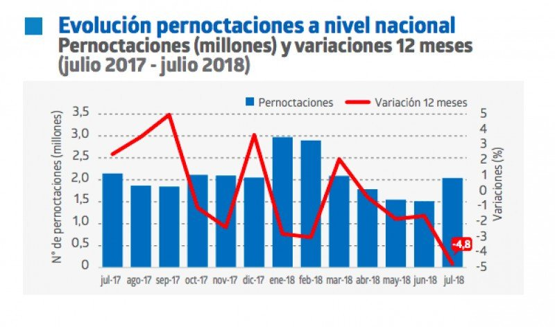 Evolución de las pernoctaciones en Chile.