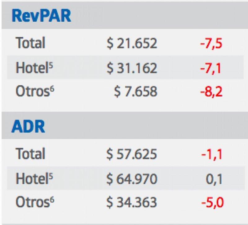 RevPAR y ADR.