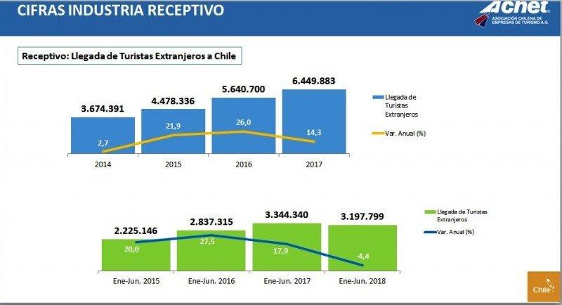 Evolución de llegada de extranjeros a Chile. Fuente: ACHET