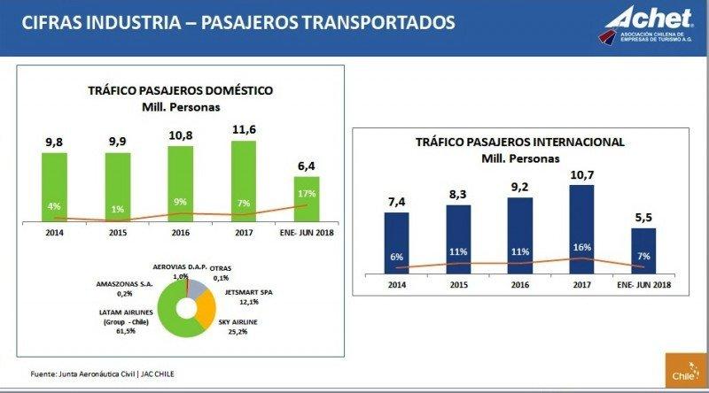 Movimiento de pasajeros aéreos en Chile. Fuente: ACHET