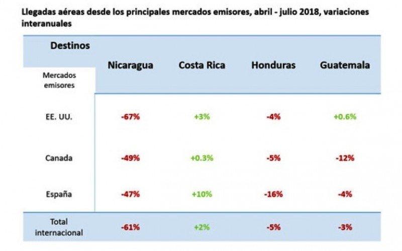 Comparación interanual de las llegadas internacionales para abril-julio. Fuente: ForwardKeys