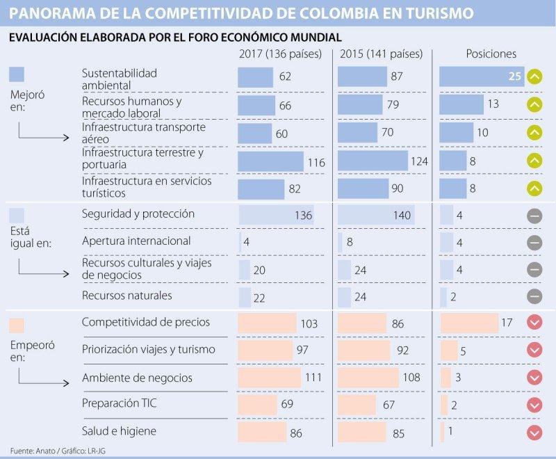 Competitividad de Colombia según el Foro Económico Mundial (WEF). Gráfico: La República