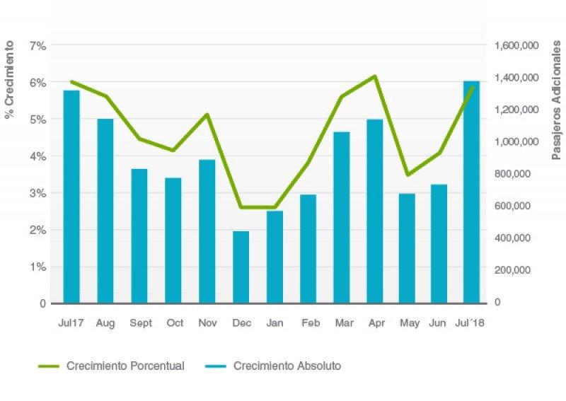 Crecimiento del Tráfico de Pasajeros Mensual. (Fuente: ALTA)