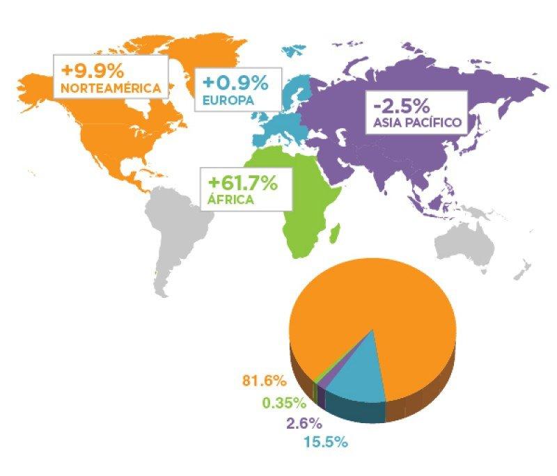 Distribucion de tráfico desde y hacia Latinoamerica y el Caribe. (Fuente: ALTA)
