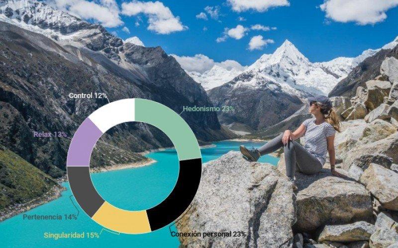 Cómo dirigir el marketing a las seis motivaciones de viajes