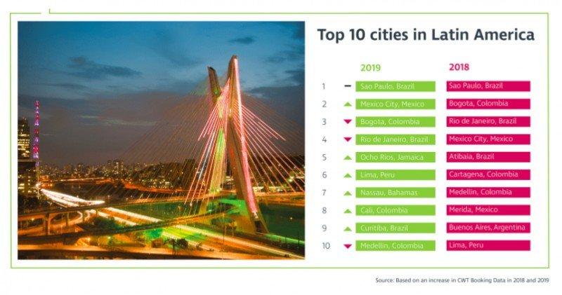 ¿Cuáles serán las ciudades de Latinoamérica elegidas por los corporativos?
