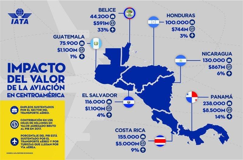 El peso económico del transporte aéreo en los países de América Central, según IATA.