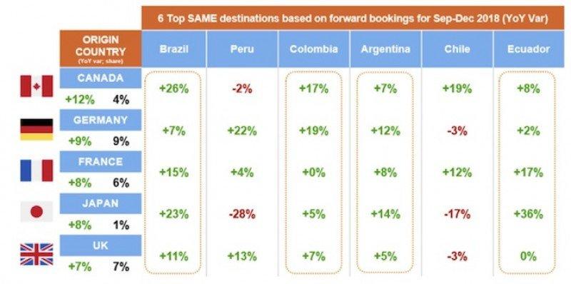 Viajes internacionales en Sudamérica: el impulso y su freno