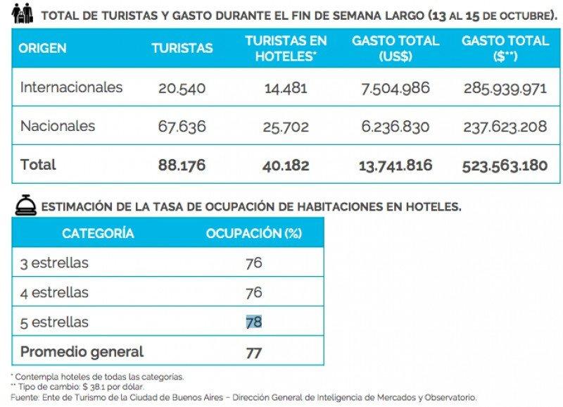 Turismo extranjero aportará el 55% del gasto en Buenos Aires este fin de semana