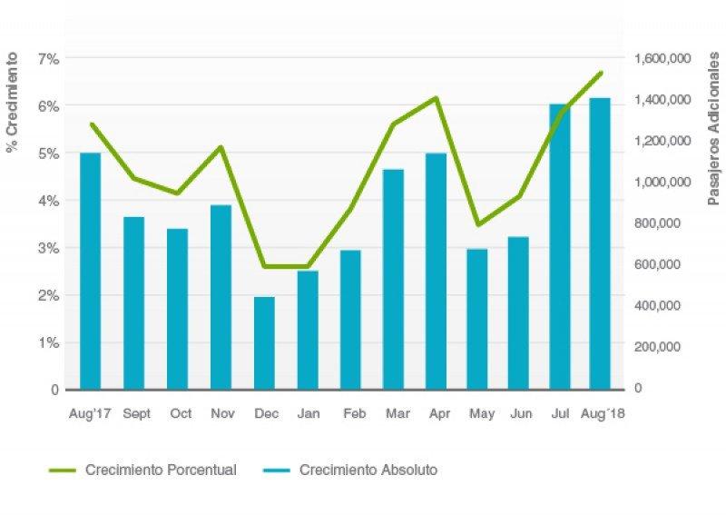 Crecimiento del Tráfico de Pasajeros Mensual Gráfico: ALTA.