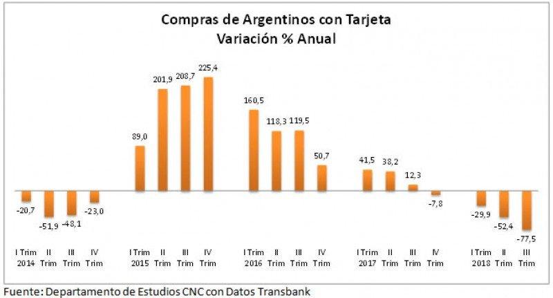 Gasto de argentinos en Chile cae a los niveles anteriores al boom del shopping