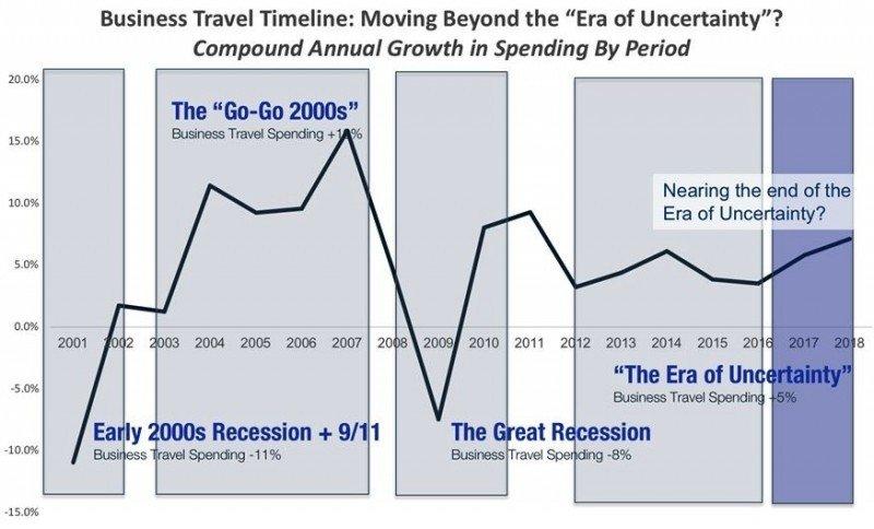 """Viajes corporativos: ¿Damos por finalizada la """"era de incertidumbre""""?"""