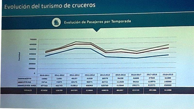 Evolución de los pasajeros de cruceros en Argentina.