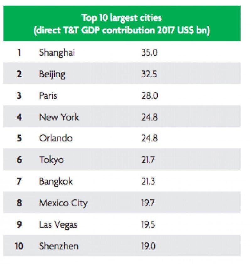 Las 10 ciudades de mayor mercado turístico y creación de empleo del mundo