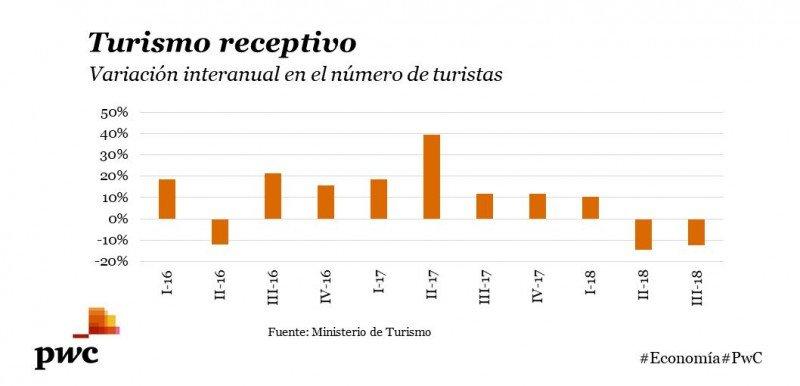 Evolución de los arribos a Uruguay. Gráfico: PwC.