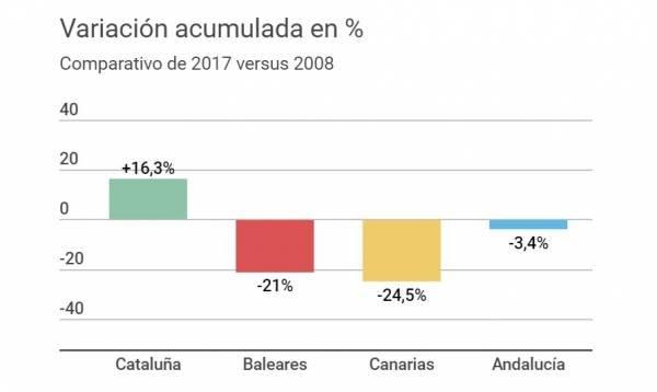 Cataluña, Andalucía, Canarias y Baleares ¿dónde subió el turismo español?