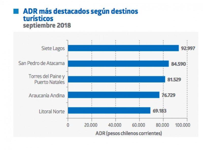 Fuente: Encuesta Mensual de Alojamiento Turístico.