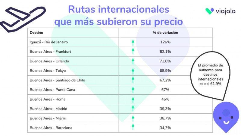Argentina: cómo impactan devaluación y nuevo escenario aéreo en las búsquedas
