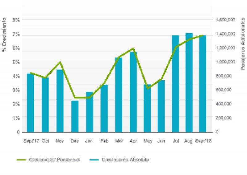 Evolución de la demanda de pasajeros. Gráfico: ALTA.