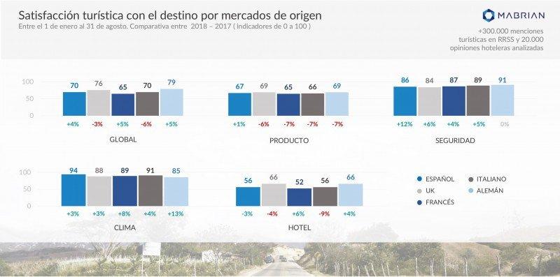 Índices de satisfacción de turistas europeos en Colombia.